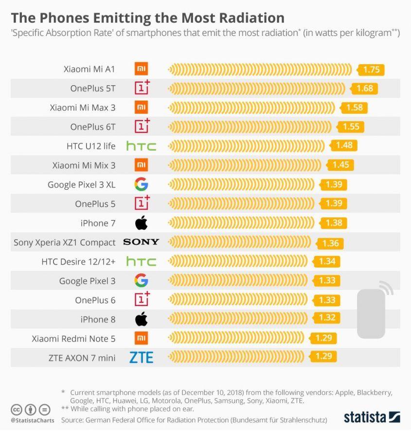 Названы самые опасные и самые безопасные смартфоны!